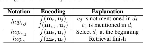 Figure 2 for HopRetriever: Retrieve Hops over Wikipedia to Answer Complex Questions