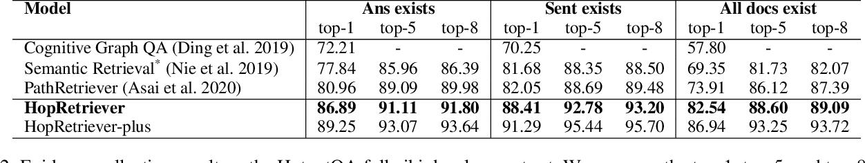 Figure 4 for HopRetriever: Retrieve Hops over Wikipedia to Answer Complex Questions