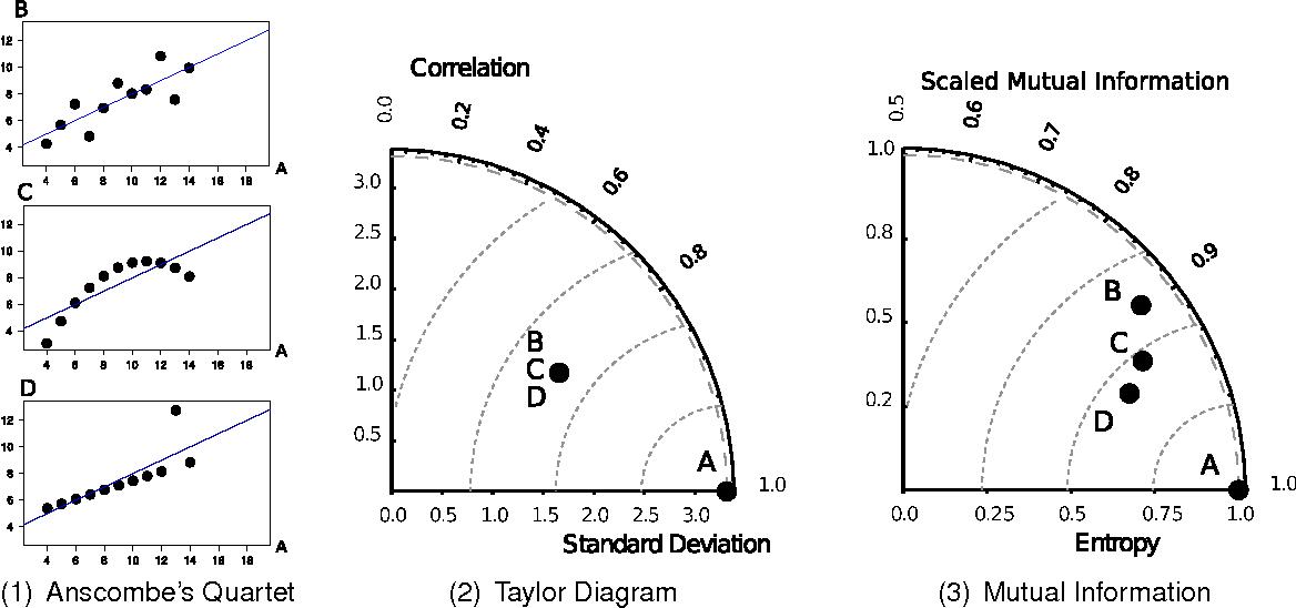 Information Diagram Semantic Scholar