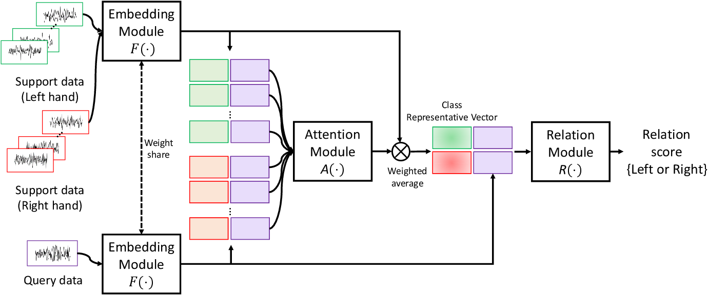 Figure 1 for Few-Shot Relation Learning with Attention for EEG-based Motor Imagery Classification