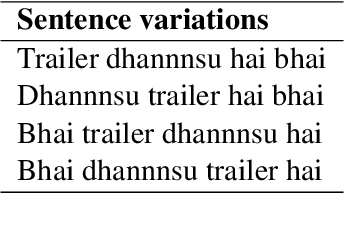 Figure 1 for Towards Sub-Word Level Compositions for Sentiment Analysis of Hindi-English Code Mixed Text