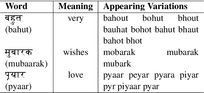 Figure 3 for Towards Sub-Word Level Compositions for Sentiment Analysis of Hindi-English Code Mixed Text
