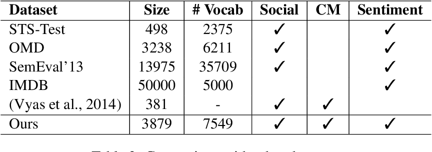 Figure 4 for Towards Sub-Word Level Compositions for Sentiment Analysis of Hindi-English Code Mixed Text
