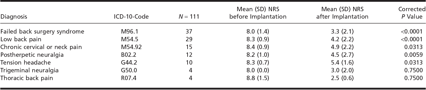Figure 6 from Subcutaneous target stimulation (STS) in