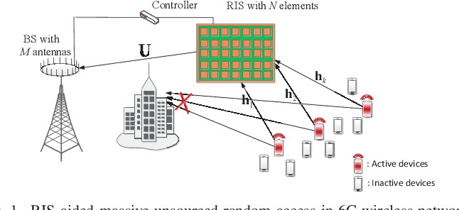 Figure 1 for A Bayesian Tensor Approach to Enable RIS for 6G Massive Unsourced Random Access