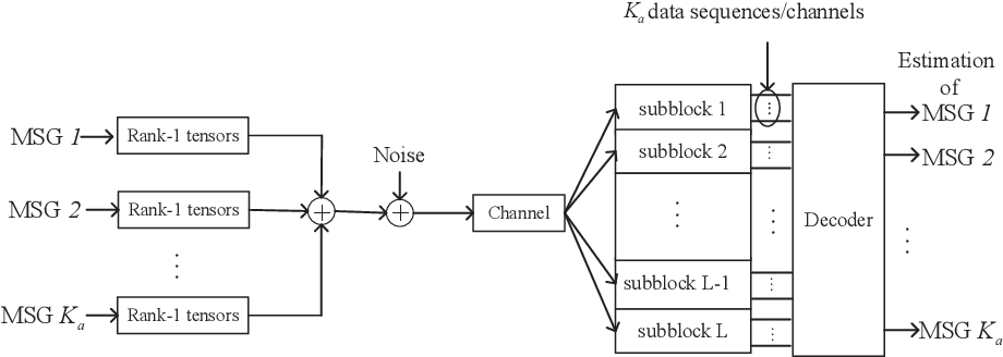 Figure 2 for A Bayesian Tensor Approach to Enable RIS for 6G Massive Unsourced Random Access