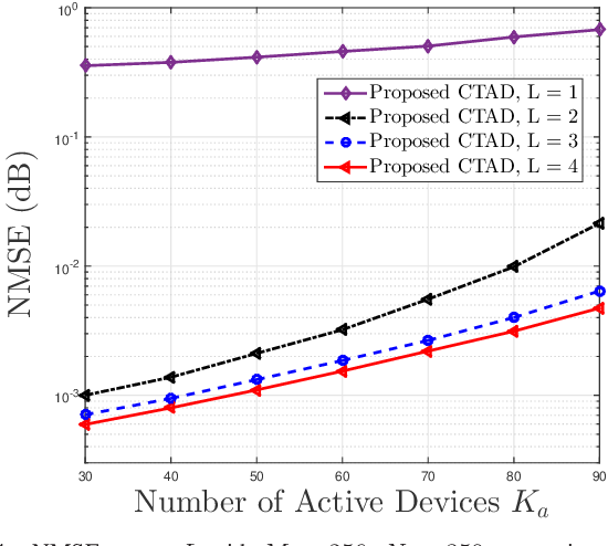 Figure 4 for A Bayesian Tensor Approach to Enable RIS for 6G Massive Unsourced Random Access