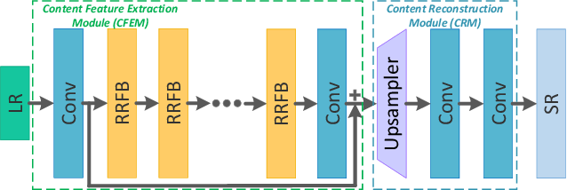 Figure 1 for Progressive Perception-Oriented Network for Single Image Super-Resolution