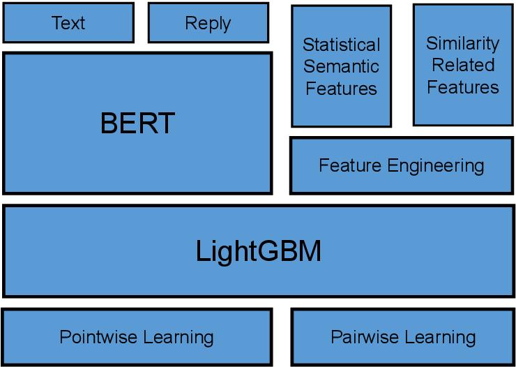 Figure 2 for A Hybrid BERT and LightGBM based Model for Predicting Emotion GIF Categories on Twitter