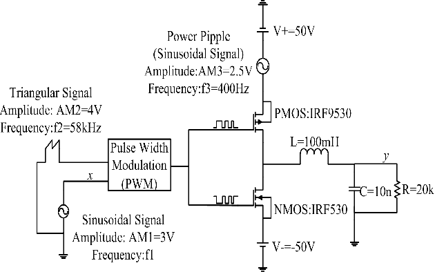 Figure 1 for Modeling Based on Elman Wavelet Neural Network for Class-D Power Amplifiers