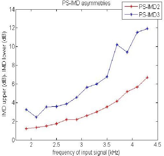 Figure 3 for Modeling Based on Elman Wavelet Neural Network for Class-D Power Amplifiers
