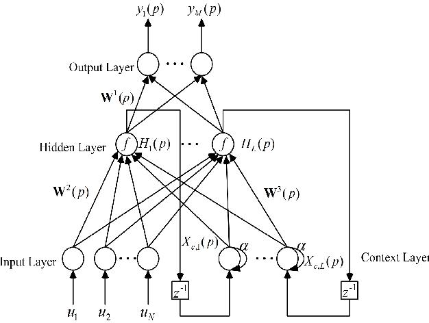 Figure 4 for Modeling Based on Elman Wavelet Neural Network for Class-D Power Amplifiers