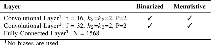 Figure 4 for Variation-aware Binarized Memristive Networks