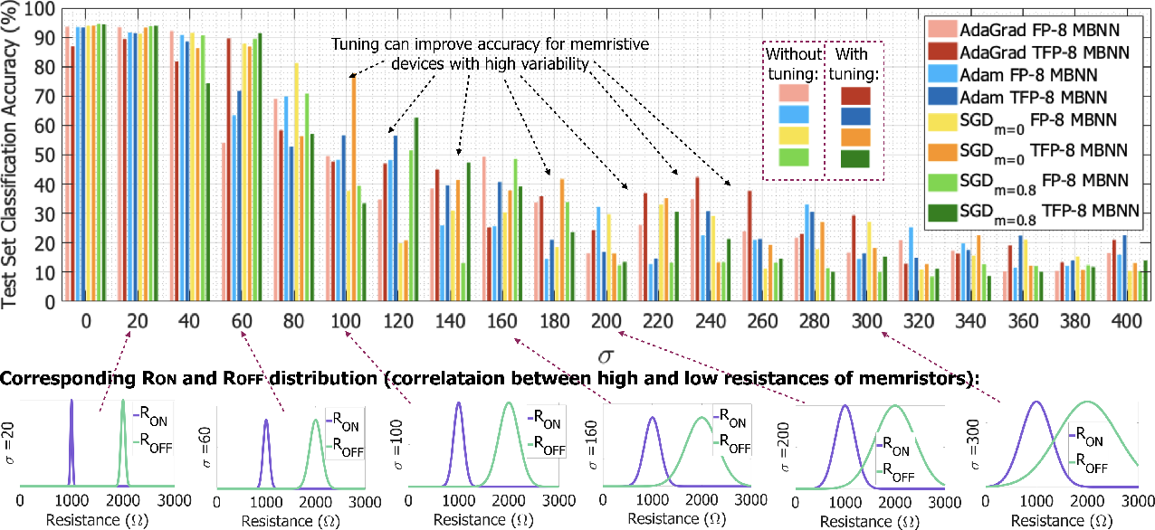 Figure 3 for Variation-aware Binarized Memristive Networks