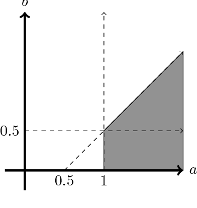 Figure 1 for Connectivity in Random Annulus Graphs and the Geometric Block Model
