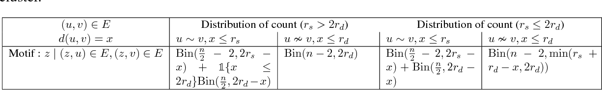 Figure 4 for Connectivity in Random Annulus Graphs and the Geometric Block Model