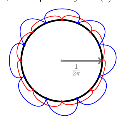 Figure 3 for Connectivity in Random Annulus Graphs and the Geometric Block Model