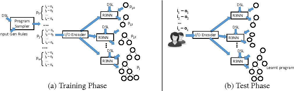 Figure 3 for Neuro-Symbolic Program Synthesis