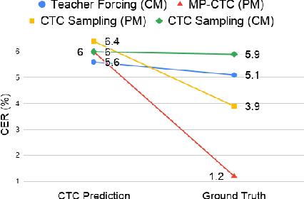 Figure 3 for Non-Autoregressive Transformer ASR with CTC-Enhanced Decoder Input