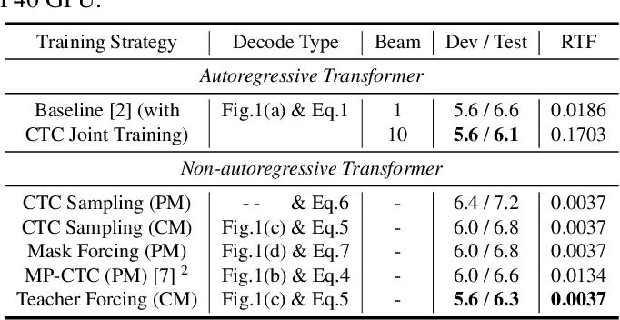 Figure 2 for Non-Autoregressive Transformer ASR with CTC-Enhanced Decoder Input