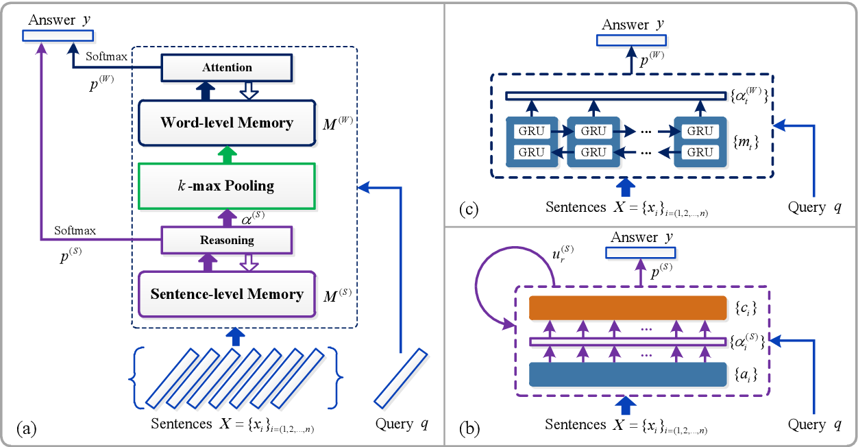 Figure 1 for Hierarchical Memory Networks for Answer Selection on Unknown Words