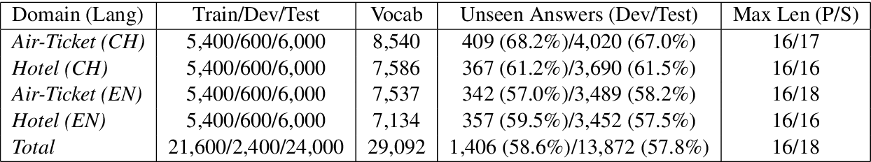 Figure 2 for Hierarchical Memory Networks for Answer Selection on Unknown Words