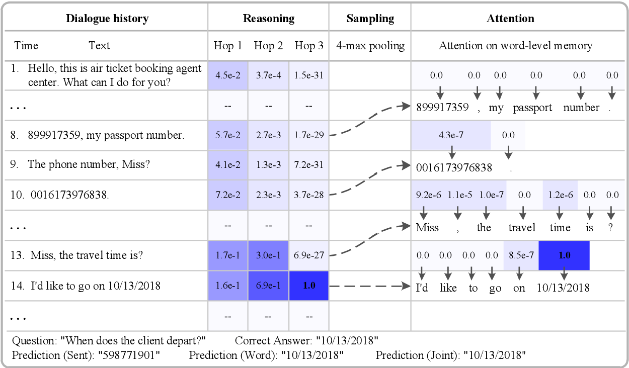 Figure 4 for Hierarchical Memory Networks for Answer Selection on Unknown Words