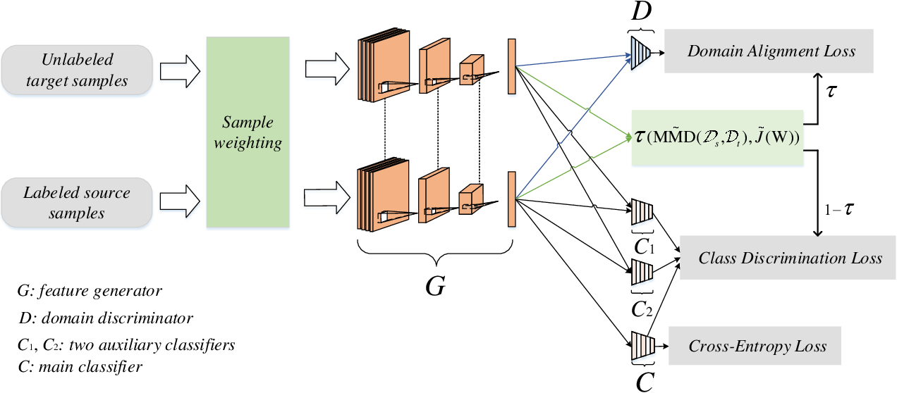 Figure 3 for Dynamic Weighted Learning for Unsupervised Domain Adaptation