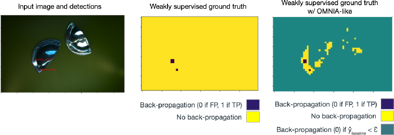 Figure 3 for Active learning using weakly supervised signals for quality inspection
