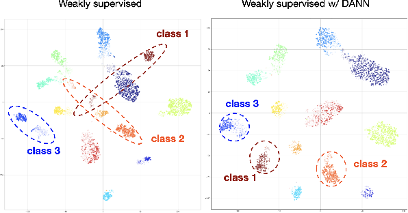 Figure 4 for Active learning using weakly supervised signals for quality inspection
