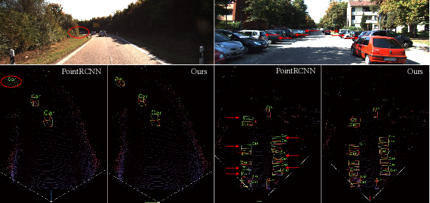 Figure 1 for PC-RGNN: Point Cloud Completion and Graph Neural Network for 3D Object Detection