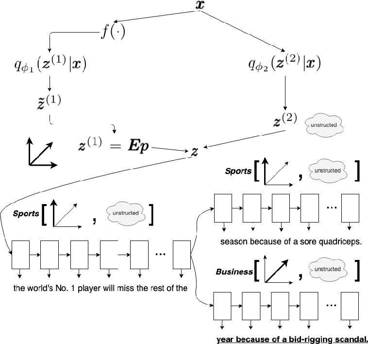 Figure 1 for Unsupervised Controllable Text Generation with Global Variation Discovery and Disentanglement