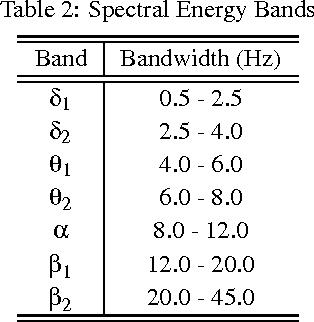Table 2 from EMD-based Analysis of Rat EEG Data for Sleep