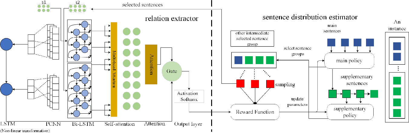 Figure 2 for Reinforcement Learning-based N-ary Cross-Sentence Relation Extraction