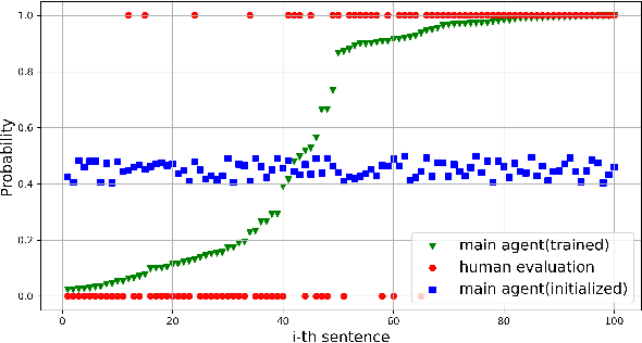 Figure 4 for Reinforcement Learning-based N-ary Cross-Sentence Relation Extraction