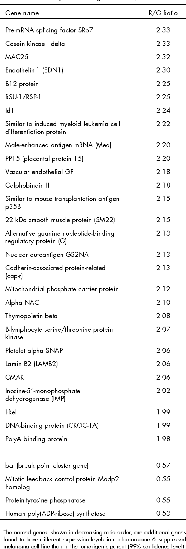 Table 4 Additional genes showing different expression levels.a