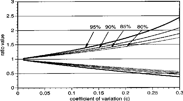 Fig. 6 Limits for different confidence levels.