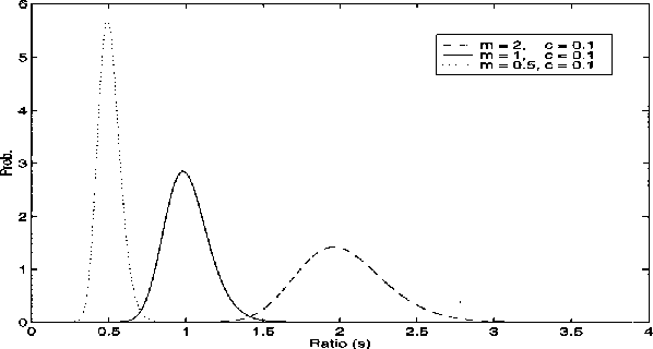 Fig. 7 Ratio density functions for m50.5, 1, and 2 when c50.1.