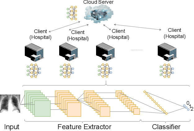 Figure 1 for FLOP: Federated Learning on Medical Datasets using Partial Networks
