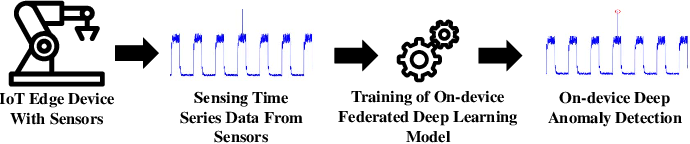 Figure 1 for Deep Anomaly Detection for Time-series Data in Industrial IoT: A Communication-Efficient On-device Federated Learning Approach