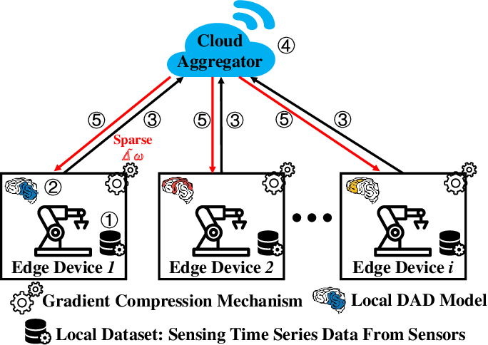 Figure 2 for Deep Anomaly Detection for Time-series Data in Industrial IoT: A Communication-Efficient On-device Federated Learning Approach