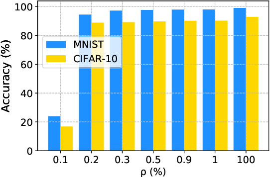Figure 4 for Deep Anomaly Detection for Time-series Data in Industrial IoT: A Communication-Efficient On-device Federated Learning Approach