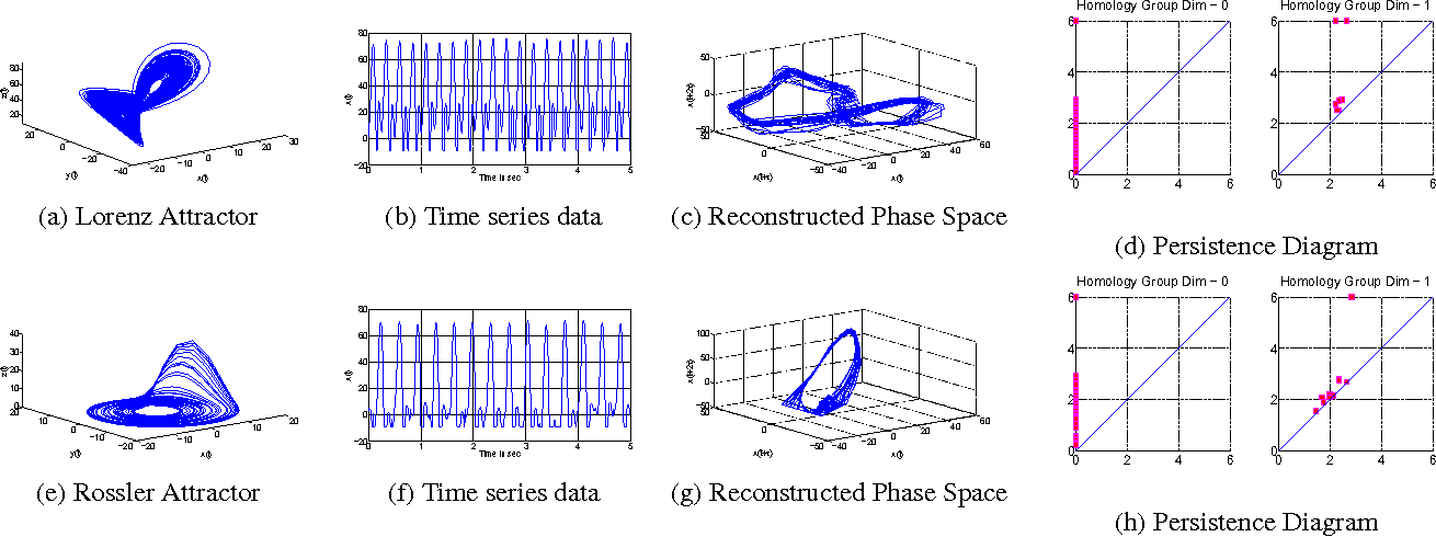 Figure 1 for Persistent Homology of Attractors For Action Recognition