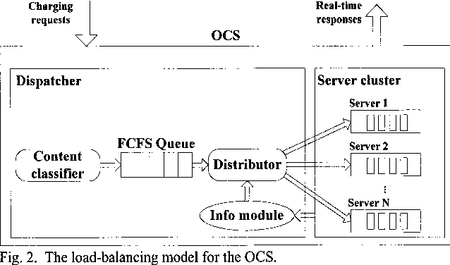 A Least Common Multiple Capacity Load Balancing Algorithm For