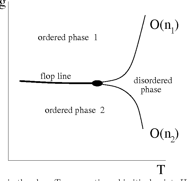 Figure 1 from multicritical phenomena in on 1 on 2 symmetric phase diagram in the plane t g presenting a bicritical point ccuart Images