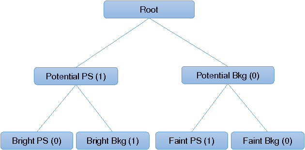 Figure 3 for X-ray Astronomical Point Sources Recognition Using Granular Binary-tree SVM