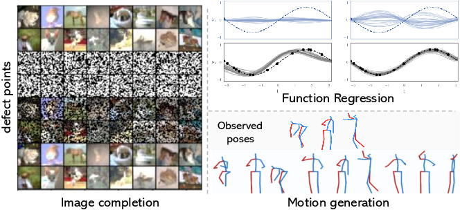 Figure 1 for OR-Net: Pointwise Relational Inference for Data Completion under Partial Observation