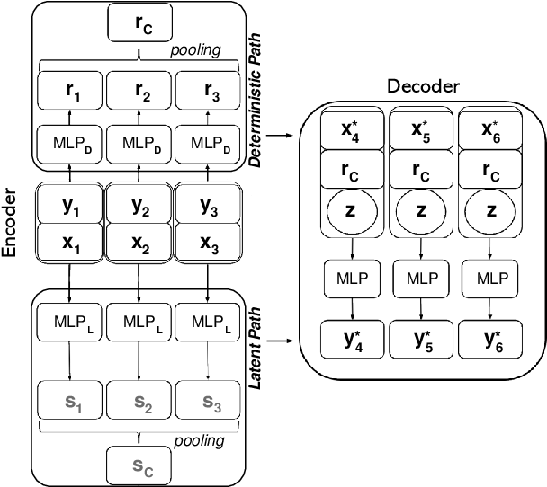 Figure 3 for OR-Net: Pointwise Relational Inference for Data Completion under Partial Observation