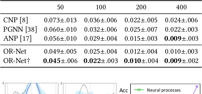 Figure 2 for OR-Net: Pointwise Relational Inference for Data Completion under Partial Observation