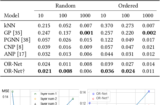 Figure 4 for OR-Net: Pointwise Relational Inference for Data Completion under Partial Observation